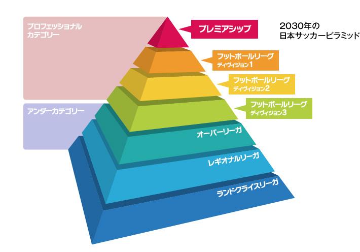 2030年の日本サッカーピラミッド